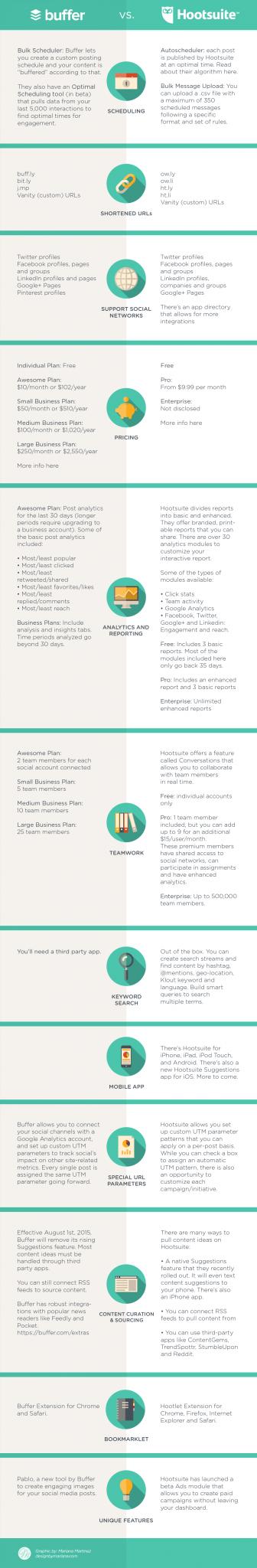 Buffer vs Hootsuite- Infografica