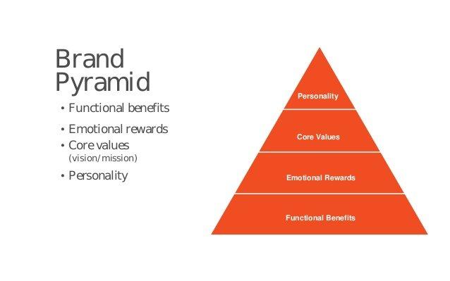 brand-basics-vantaggi-del-brand-online-e-del-blog-come-usare-un-brand-efficacemente-per-comunicare-marketing-victor-blog