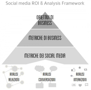 Social-media-ROI-Analysis-Framework-Piramide