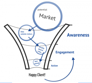 ROI- ciclo cliente