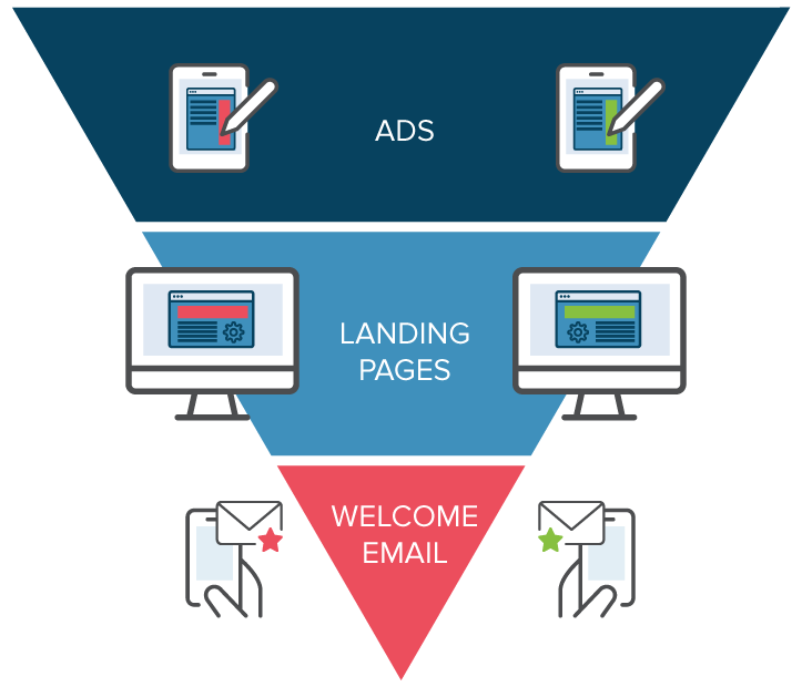 ab-testing-funnel- marketing-Come Costruire Un Conversion Funnel Per Triplicare I Tuoi Profitti-victor motricala-blog