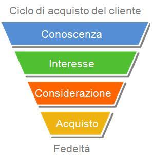 ciclo_di_acquisto_del_cliente