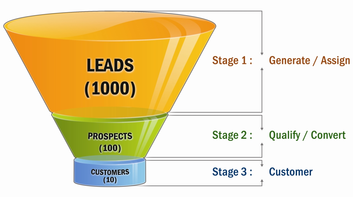 lead prospect customers- marketing-Come Costruire Un Conversion Funnel Per Triplicare I Tuoi Profitti-victor motricala-blog