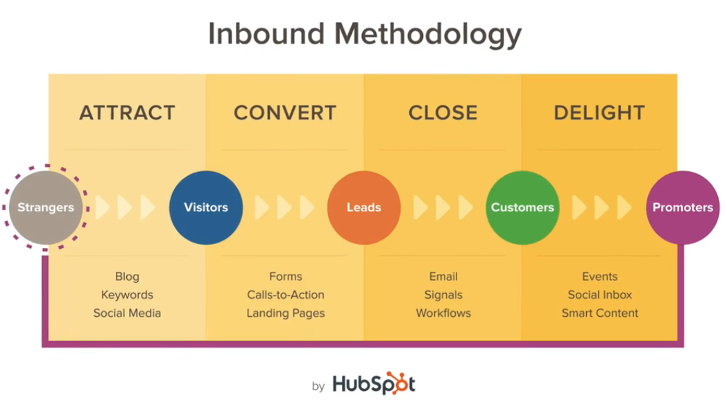 hubspot-inbound-marketing-i-migliori-strumenti-per-i-growth-hackers-tools-victor-motricala-web-marketing