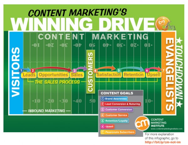 content-marketing-funnel-hacking